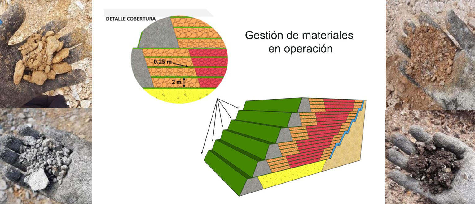 Integral diagnosis of materials and technical-scientific advice on the design and application of geochemical control alternatives during the implementation of two sterile material deposits